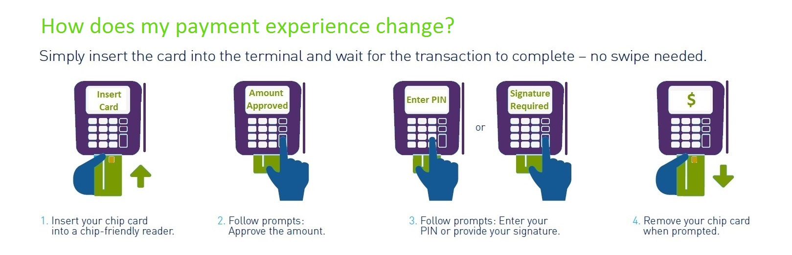 Directions for EMV use