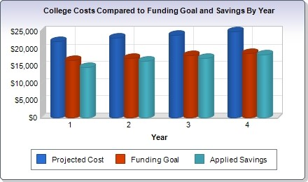 college education savings chart